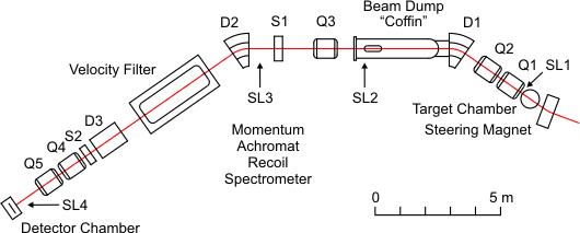 Momentum Achromat Recol Spectrometer
