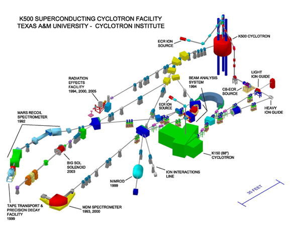 Cyclotron Institute Facility Layout