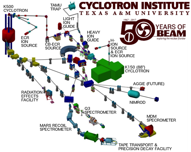 The Cyclotron Institute